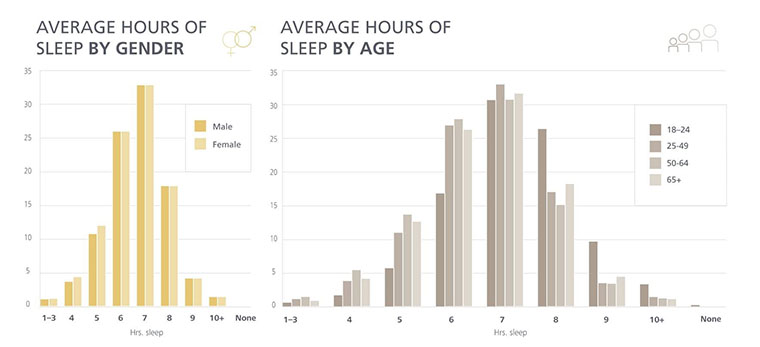 average-hours-of-sleep-by-age-gender