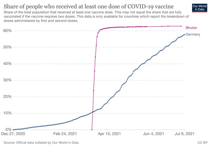 share of people who received at least one dose vaccine